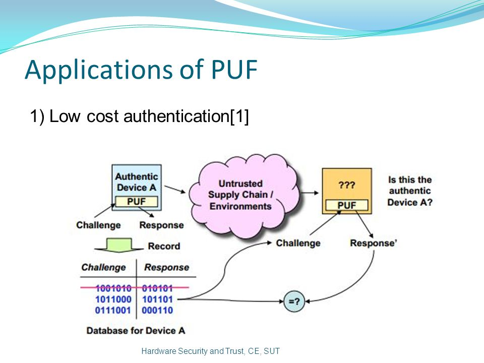 Applications of PUF 1) Low cost authentication[1]